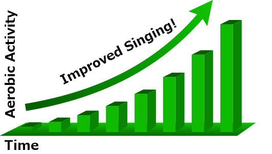Aerobic-singing-graph