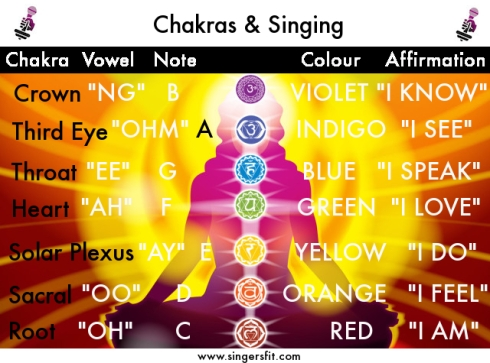 Chakras&Singing