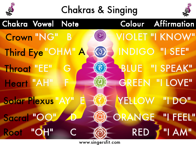 Chakras&Singing