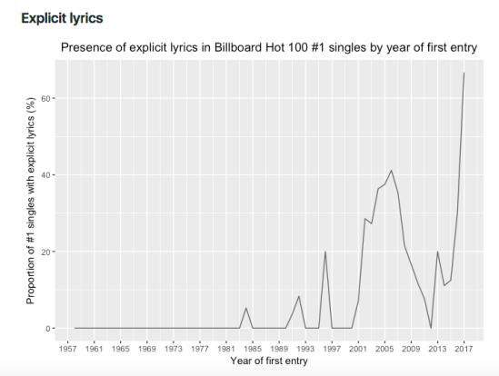 Explicit lyrics over the years